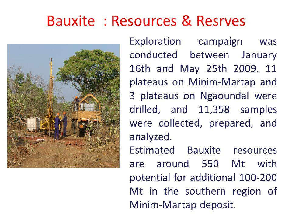 Bauxite : Resources & Resrves