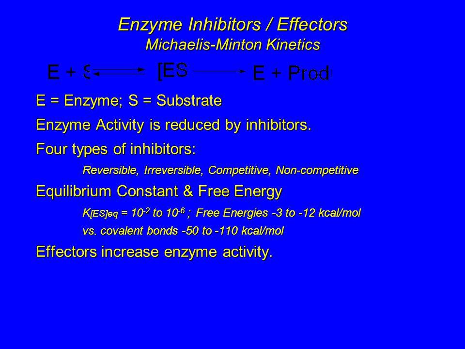 Enzyme Inhibitors / Effectors Michaelis-Minton Kinetics