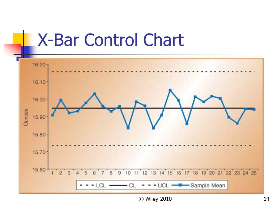 X-Bar Control Chart © Wiley 2010