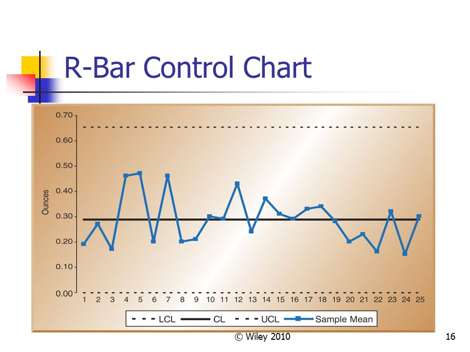 R-Bar Control Chart © Wiley 2010