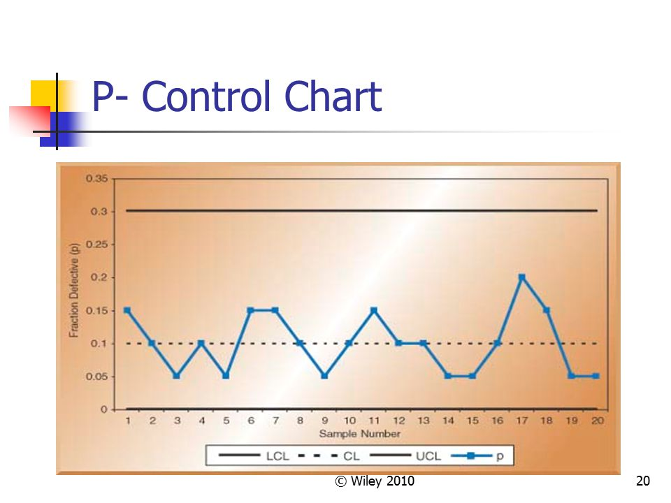 P- Control Chart © Wiley 2010