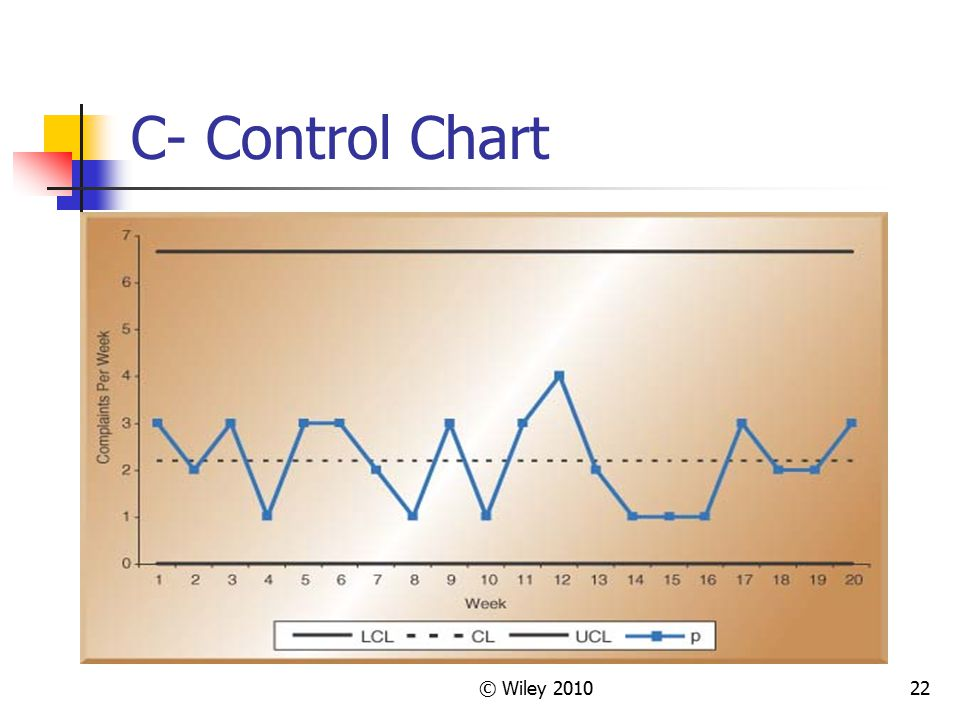 C- Control Chart © Wiley 2010