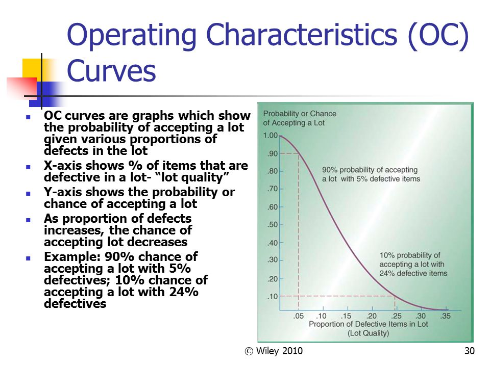 Operating Characteristics (OC) Curves