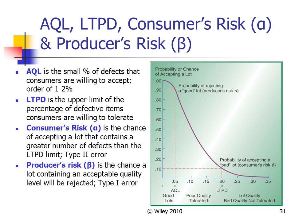AQL, LTPD, Consumer's Risk (α) & Producer's Risk (β)