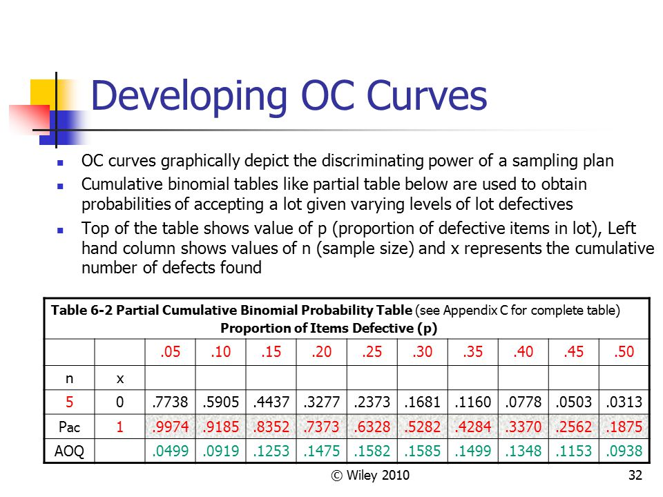 Developing OC Curves OC curves graphically depict the discriminating power of a sampling plan.