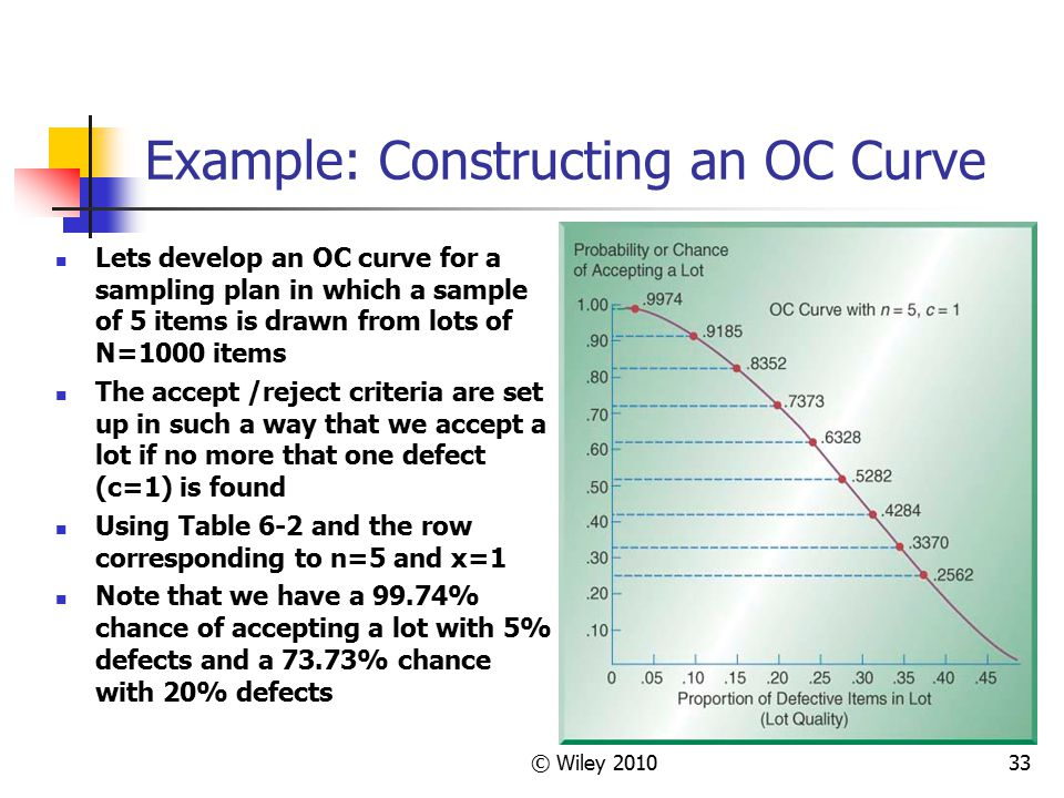 Example: Constructing an OC Curve