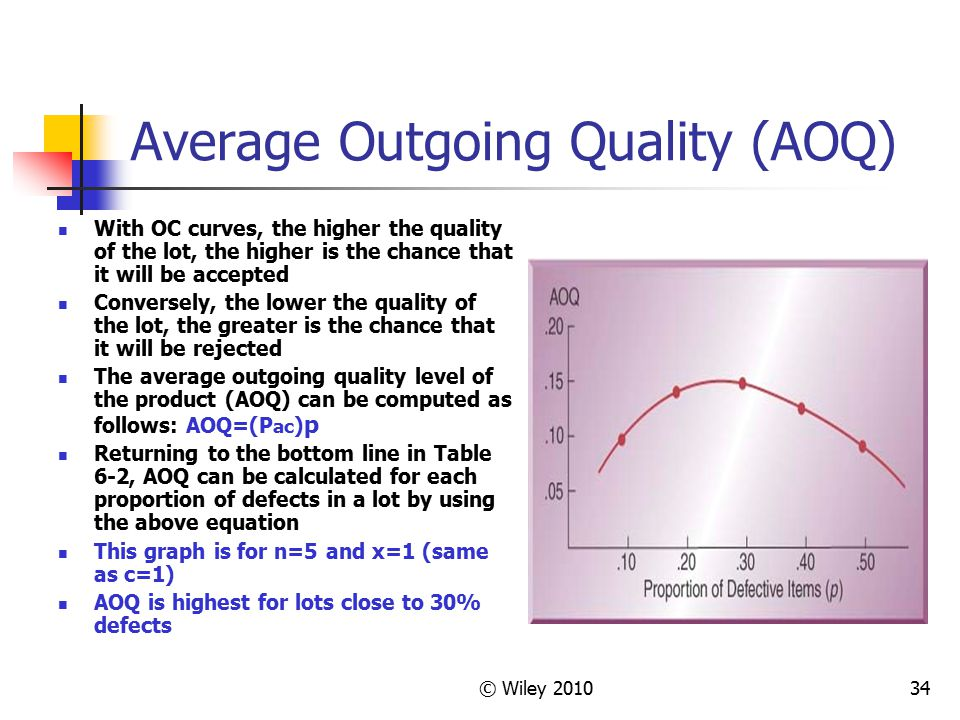 Average Outgoing Quality (AOQ)