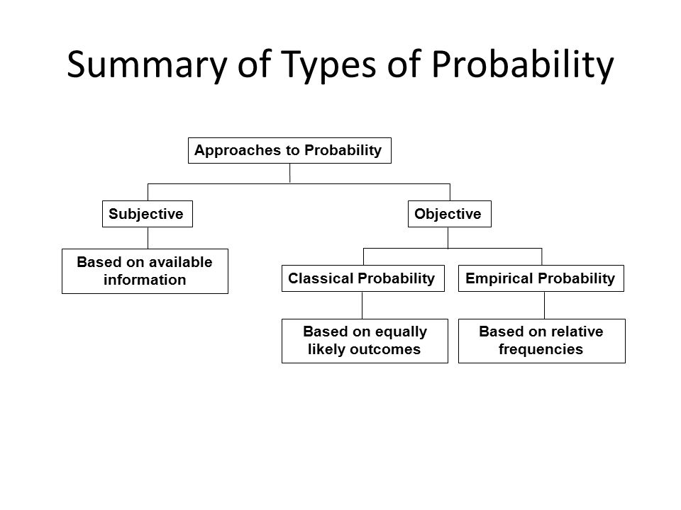 Summary of Types of Probability
