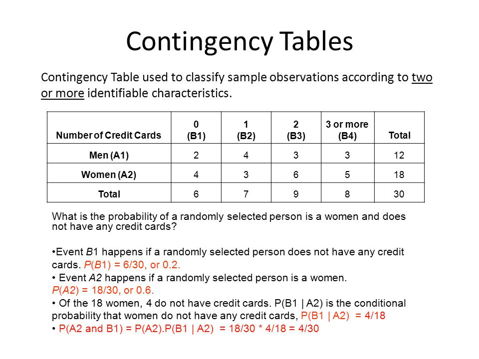 Contingency Tables Contingency Table used to classify sample observations according to two or more identifiable characteristics.