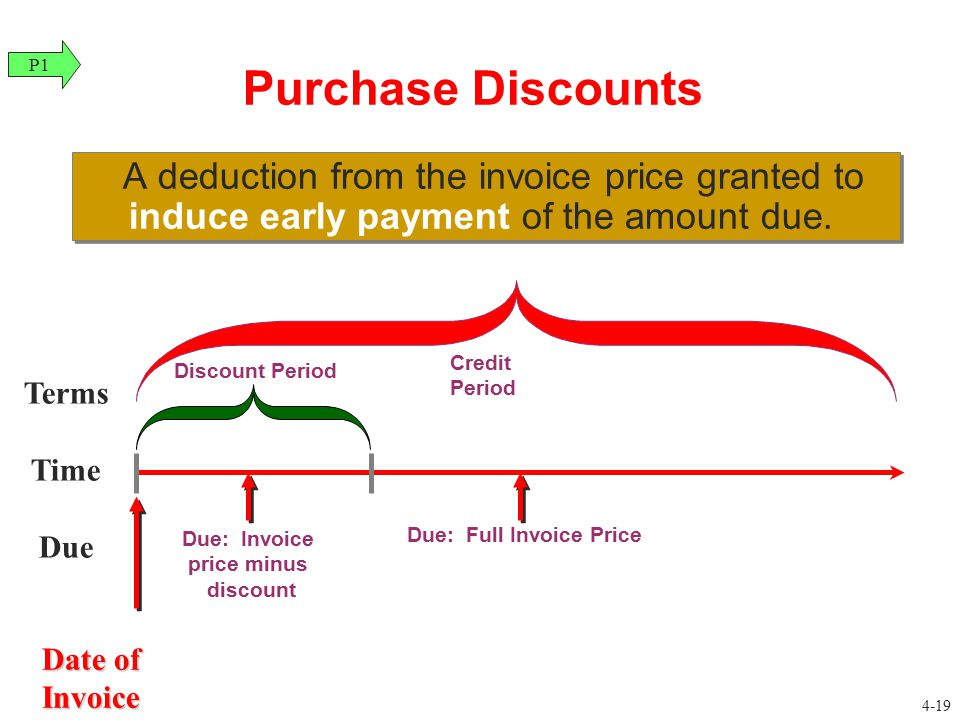 Due: Invoice price minus Due: Full Invoice Price