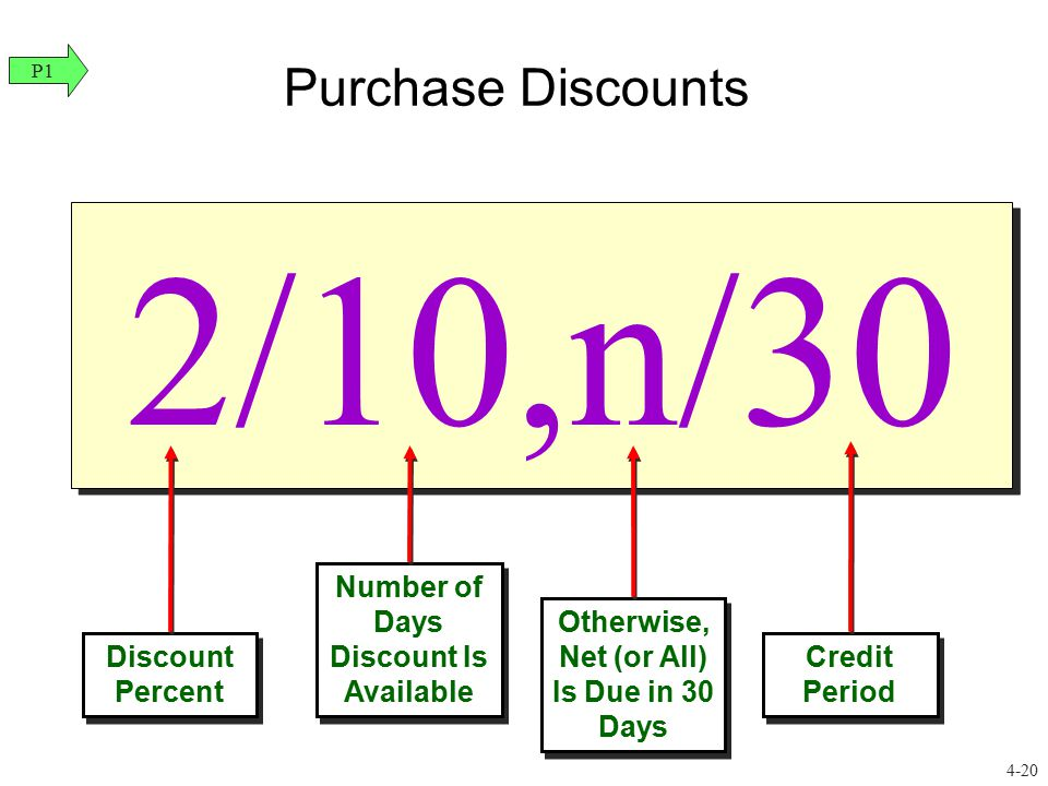 2/10,n/30 Purchase Discounts Discount Percent