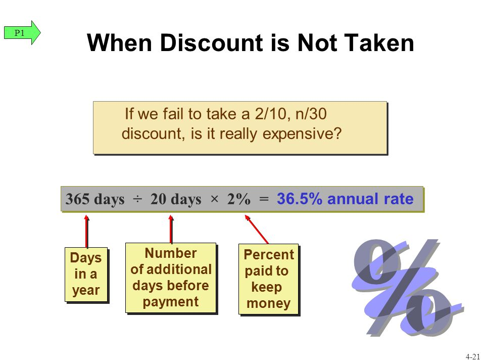 When Discount is Not Taken