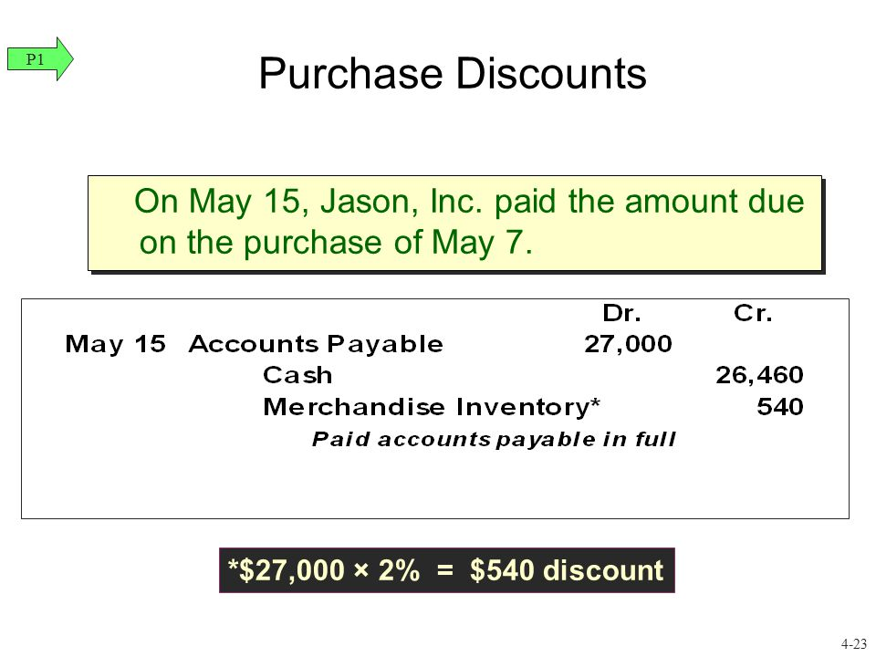 Purchase Discounts P1. On May 15, Jason, Inc. paid the amount due on the purchase of May 7.