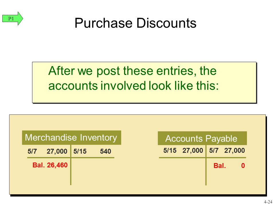 Purchase Discounts P1. After we post these entries, the accounts involved look like this: Merchandise Inventory.