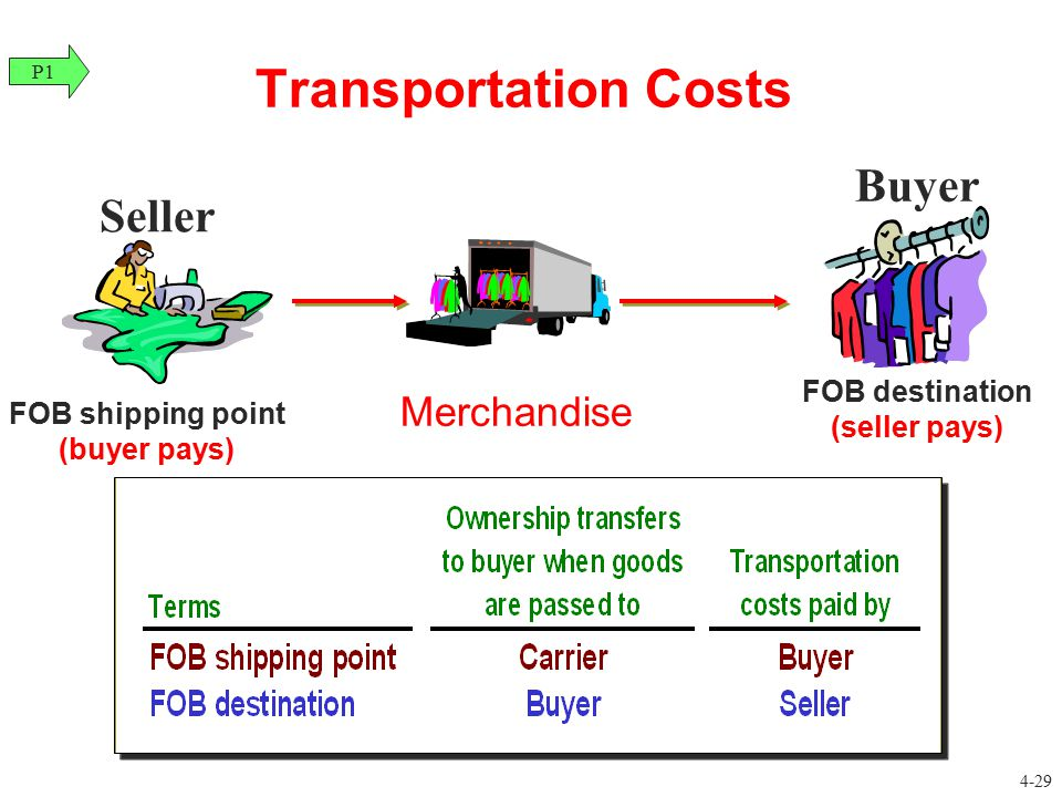 Transportation Costs Buyer Seller Merchandise FOB destination
