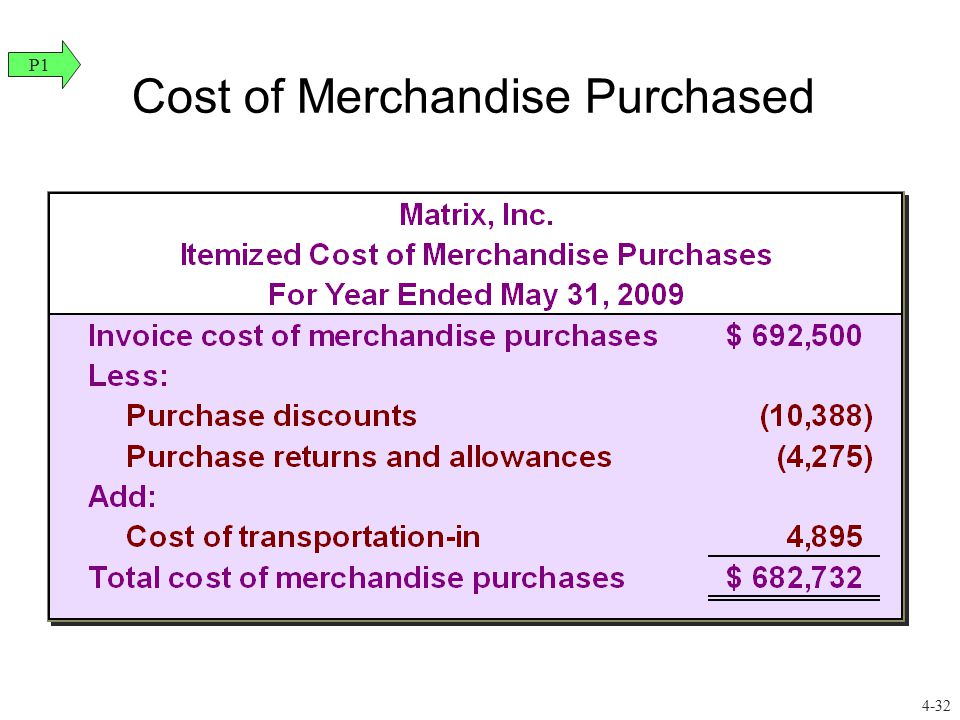 Cost of Merchandise Purchased