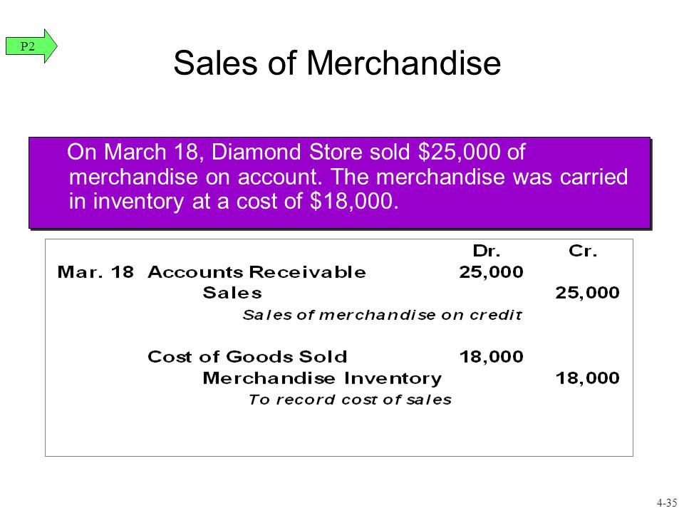 Sales of Merchandise P2.