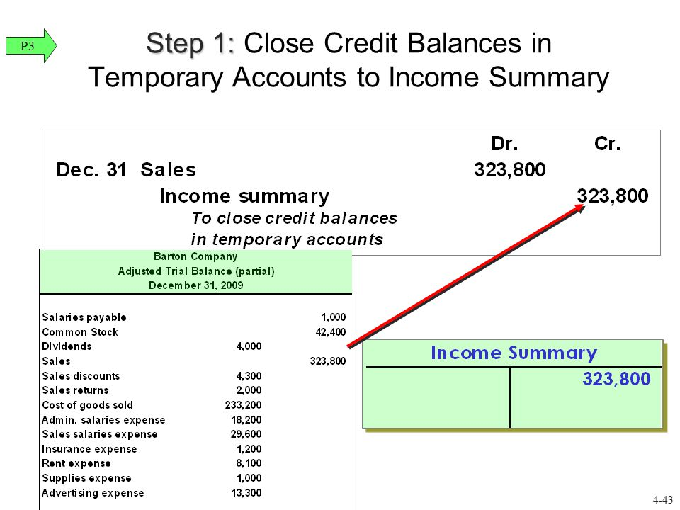 Step 1: Close Credit Balances in Temporary Accounts to Income Summary