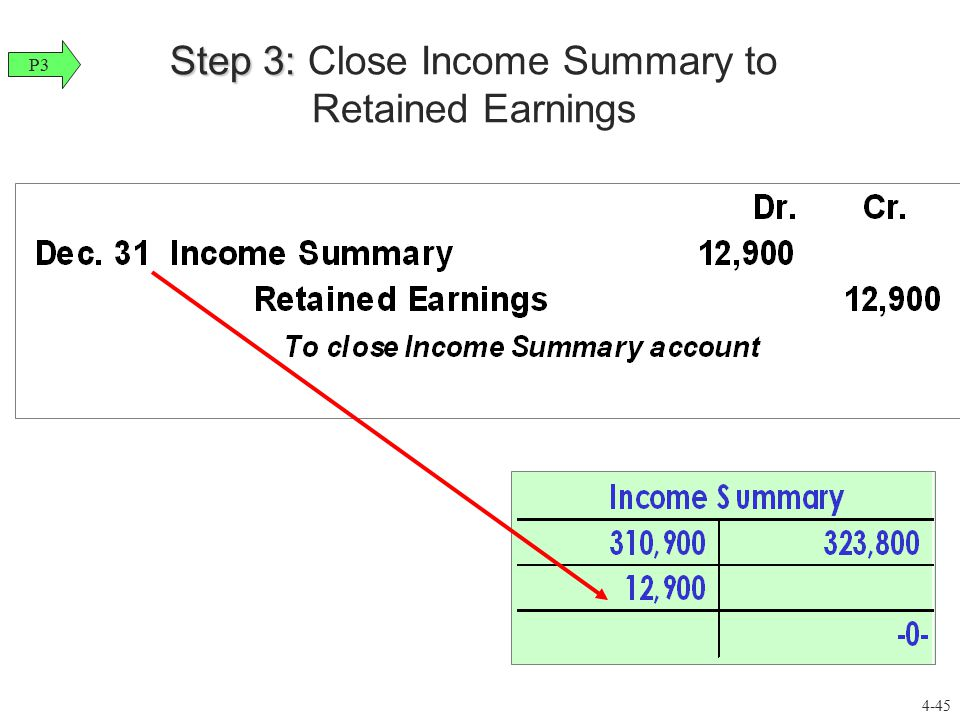 Step 3: Close Income Summary to Retained Earnings