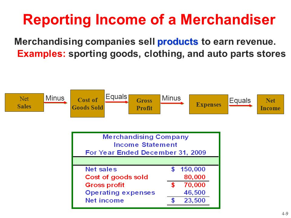 Reporting Income of a Merchandiser