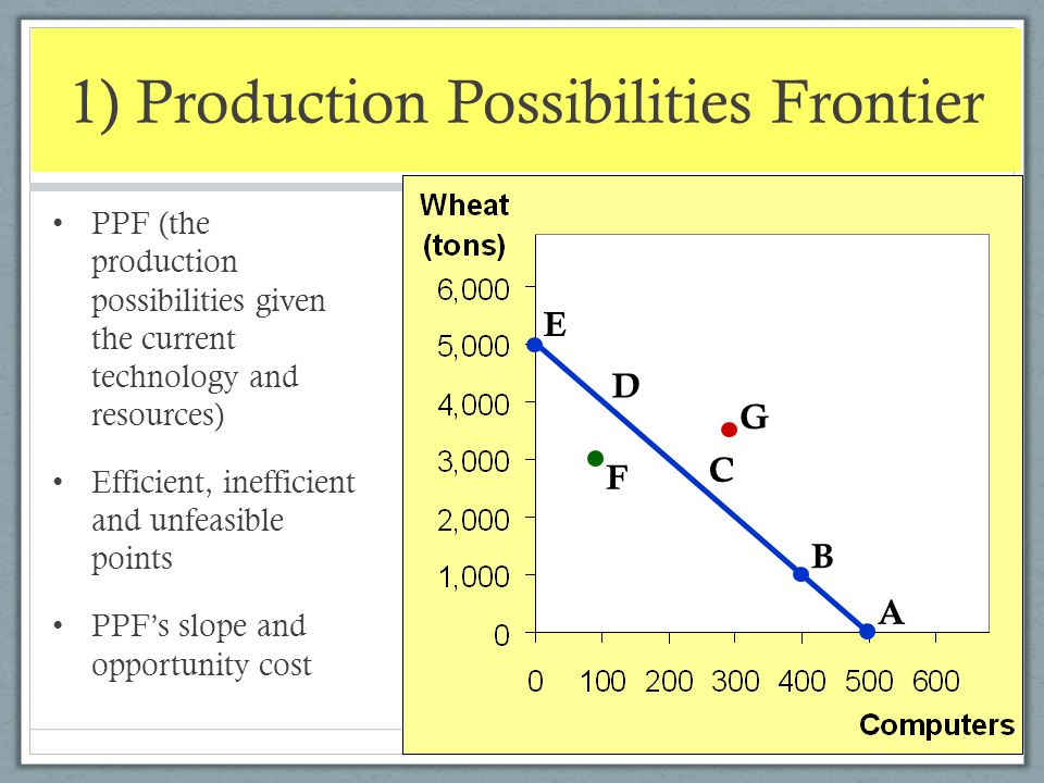 1) Production Possibilities Frontier