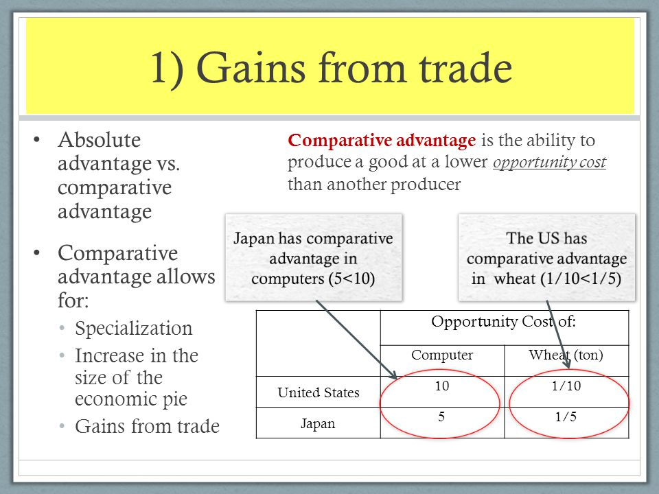 1) Gains from trade Absolute advantage vs. comparative advantage
