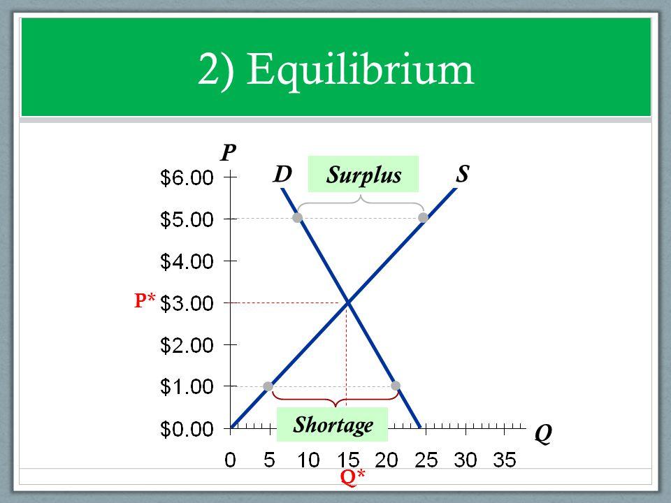 2) Equilibrium P Q S D Surplus P* Shortage Q*