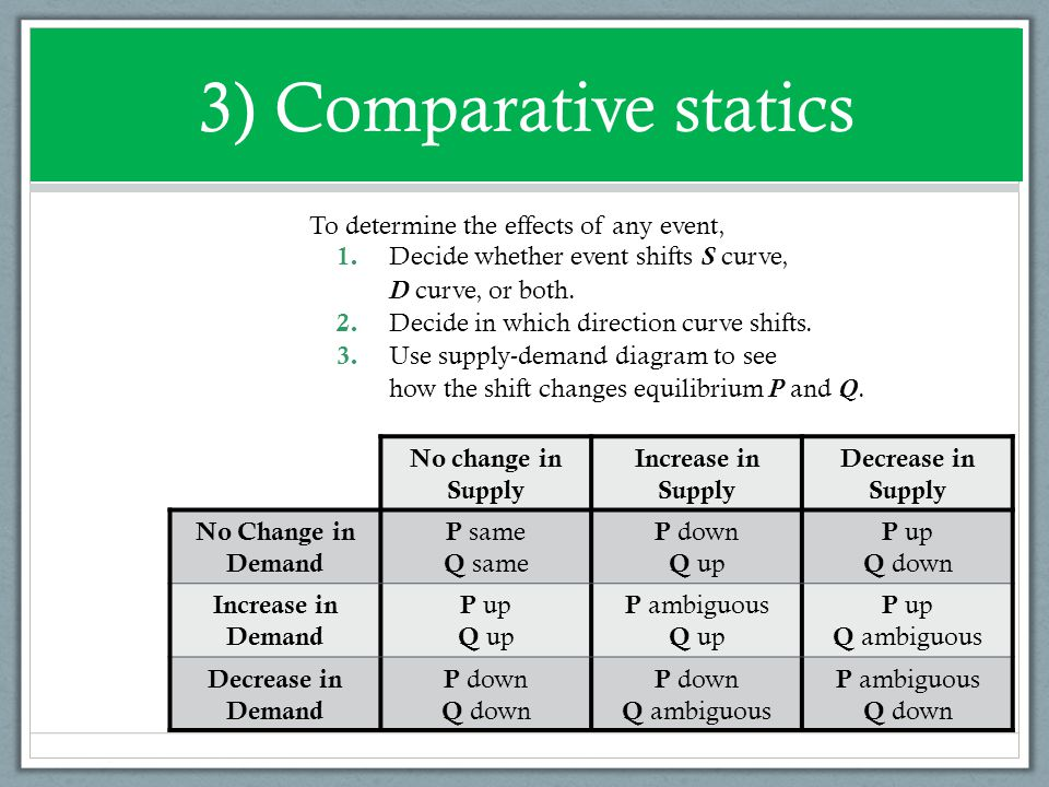 3) Comparative statics To determine the effects of any event,