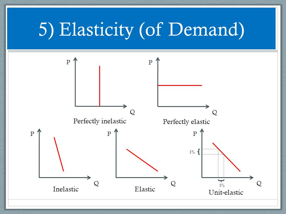 5) Elasticity (of Demand)