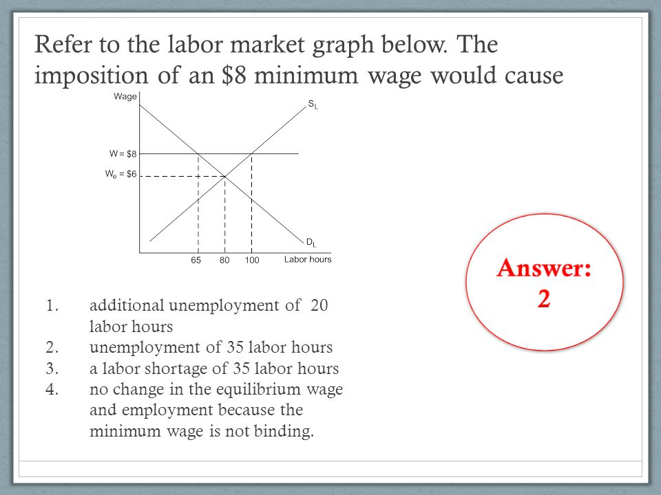 Refer to the labor market graph below