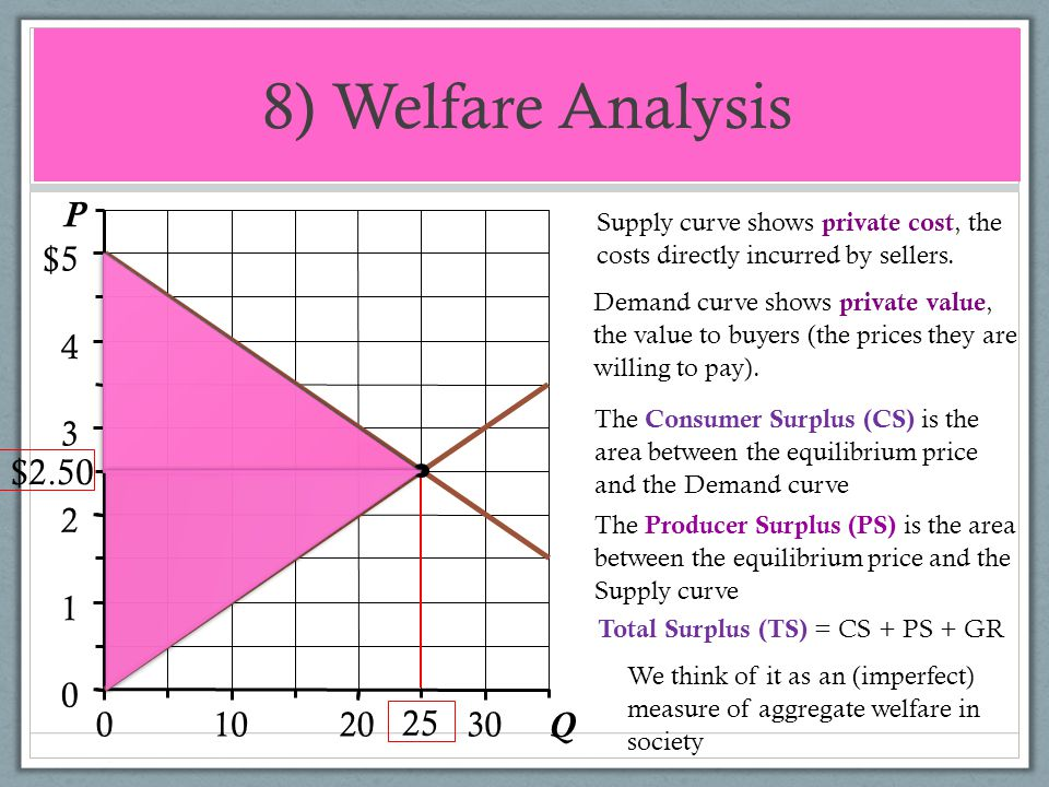 8) Welfare Analysis Q P $2.50 25 1 2 3 4 5 10 20 30 $