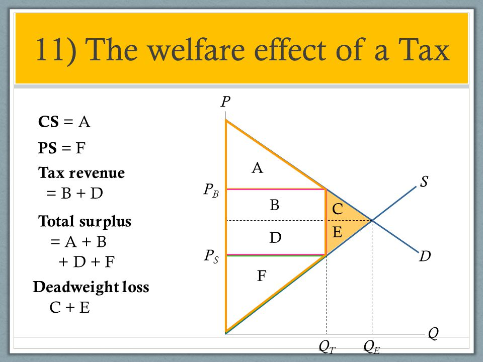 11) The welfare effect of a Tax