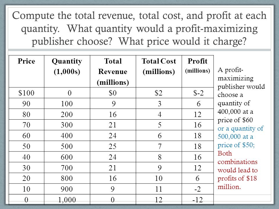 Compute the total revenue, total cost, and profit at each quantity