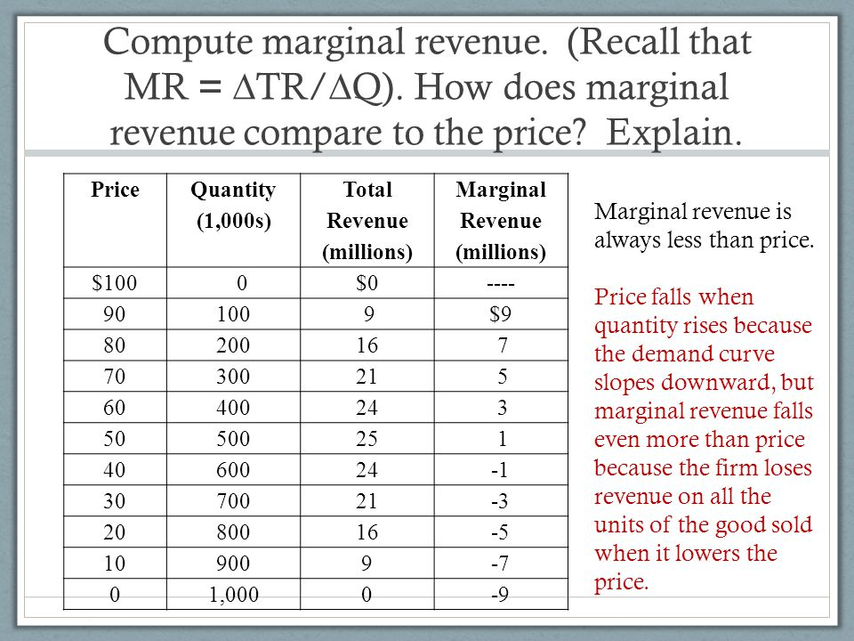 Compute marginal revenue. (Recall that MR = ∆TR/∆Q)