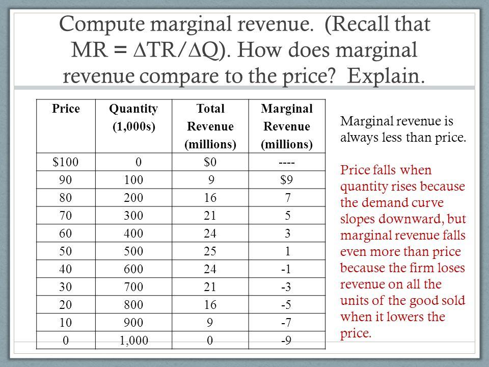 Compute marginal revenue. (Recall that MR = ∆TR/∆Q)