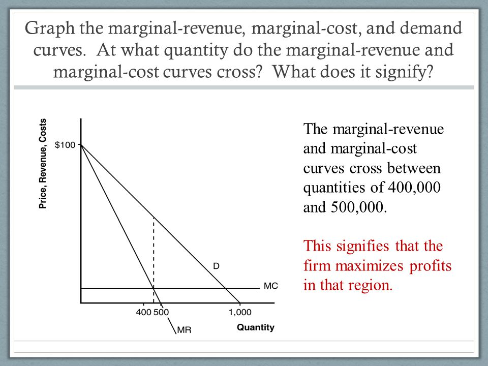 Graph the marginal-revenue, marginal-cost, and demand curves