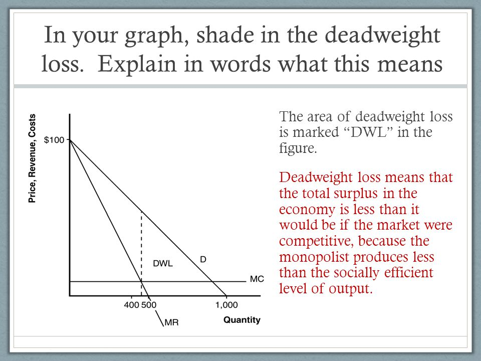 In your graph, shade in the deadweight loss