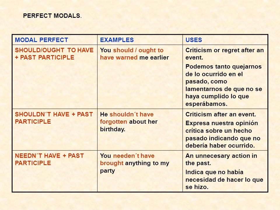 PERFECT MODALS. MODAL PERFECT. EXAMPLES. USES. SHOULD/OUGHT TO HAVE + PAST PARTICIPLE. You should / ought to have warned me earlier.