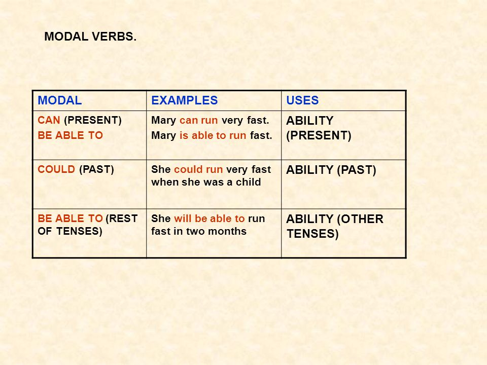 ABILITY (OTHER TENSES)