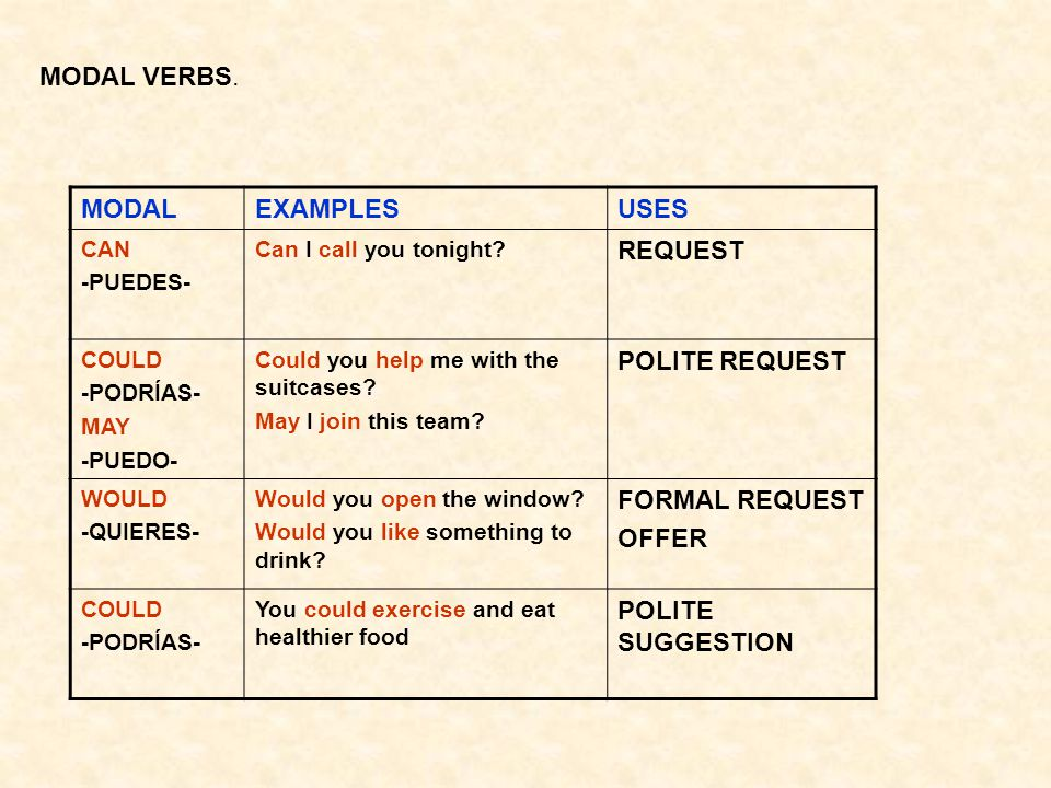 MODAL VERBS. MODAL EXAMPLES USES REQUEST POLITE REQUEST FORMAL REQUEST