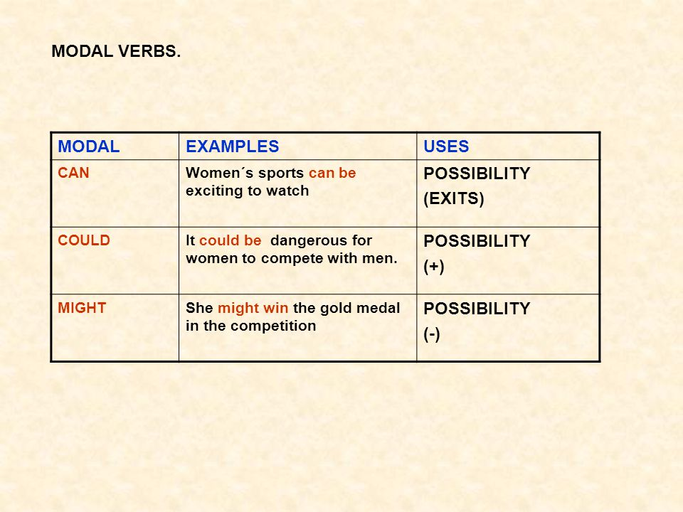 MODAL VERBS. MODAL EXAMPLES USES POSSIBILITY (EXITS) (+) (-) CAN