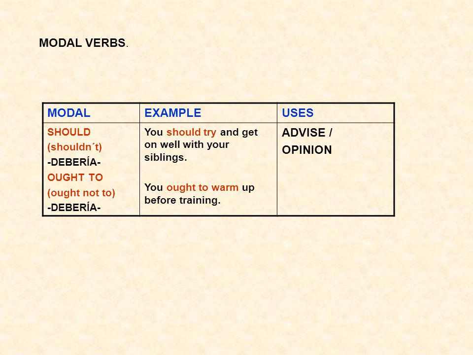MODAL VERBS. MODAL EXAMPLE USES ADVISE / OPINION SHOULD (shouldn´t)