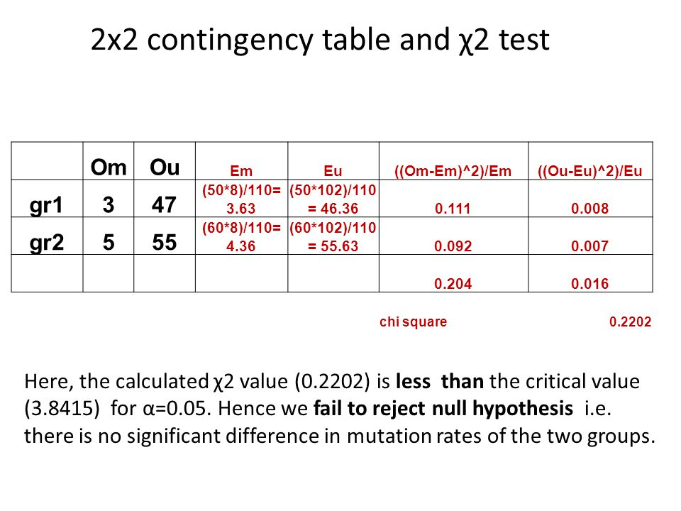 2x2 contingency table and χ2 test