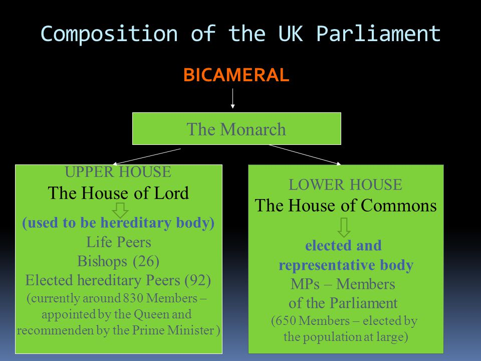 Composition of the UK Parliament