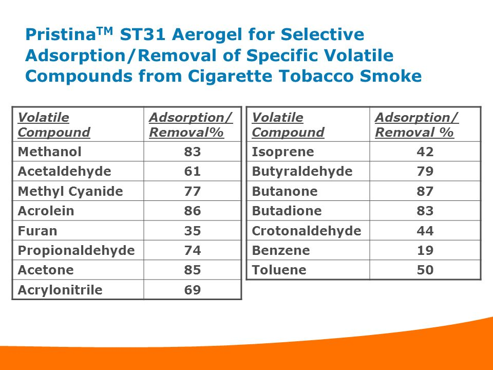 PristinaTM ST31 Aerogel for Selective Adsorption/Removal of Specific Volatile Compounds from Cigarette Tobacco Smoke