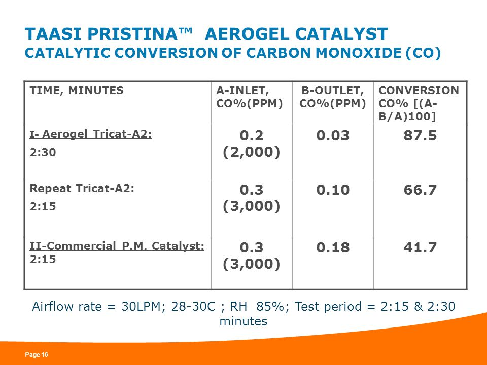 TAASI PRISTINA™ AEROGEL CATALYST CATALYTIC CONVERSION OF CARBON MONOXIDE (CO)