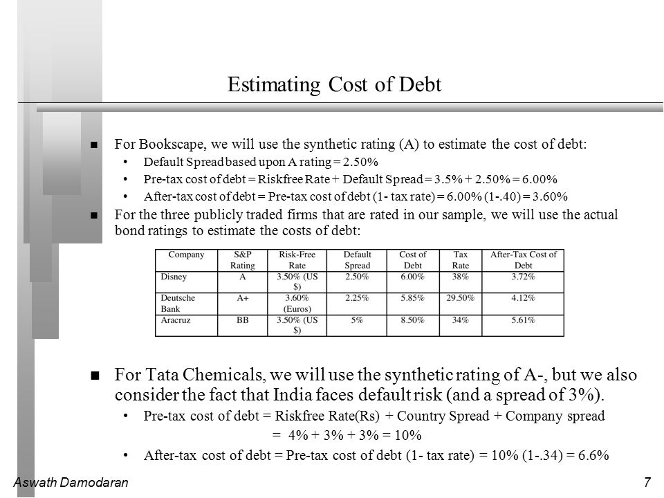 Estimating Cost of Debt