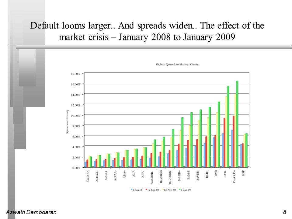 Default looms larger. And spreads widen