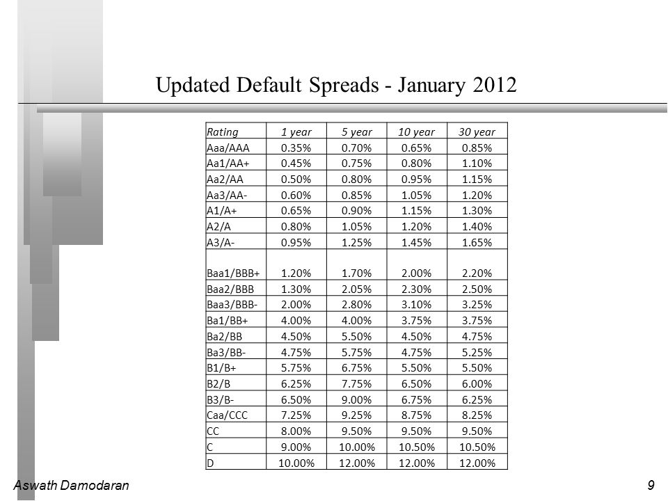 Updated Default Spreads - January 2012