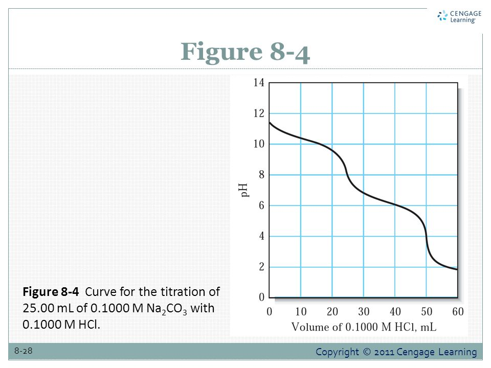 Figure 8-4 Figure 8-4 Curve for the titration of 25.00 mL of 0.1000 M Na2CO3 with 0.1000 M HCl.